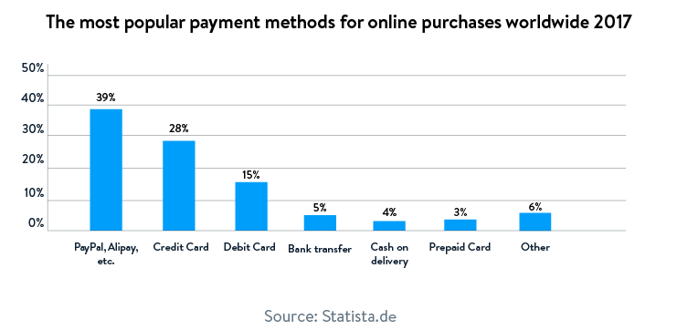 Most popular payment methods for online purchases