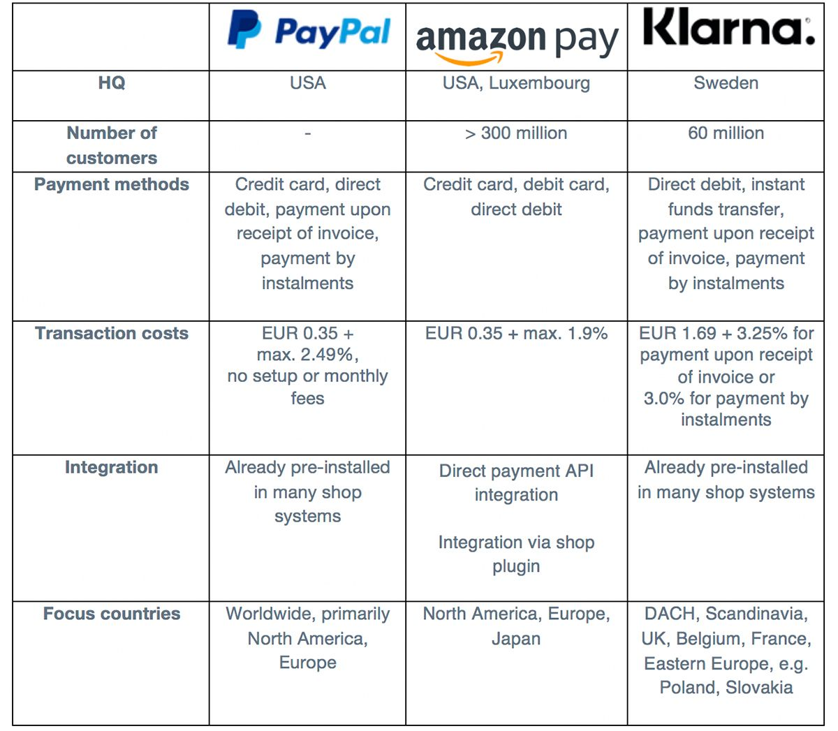 Comparison of payment providers