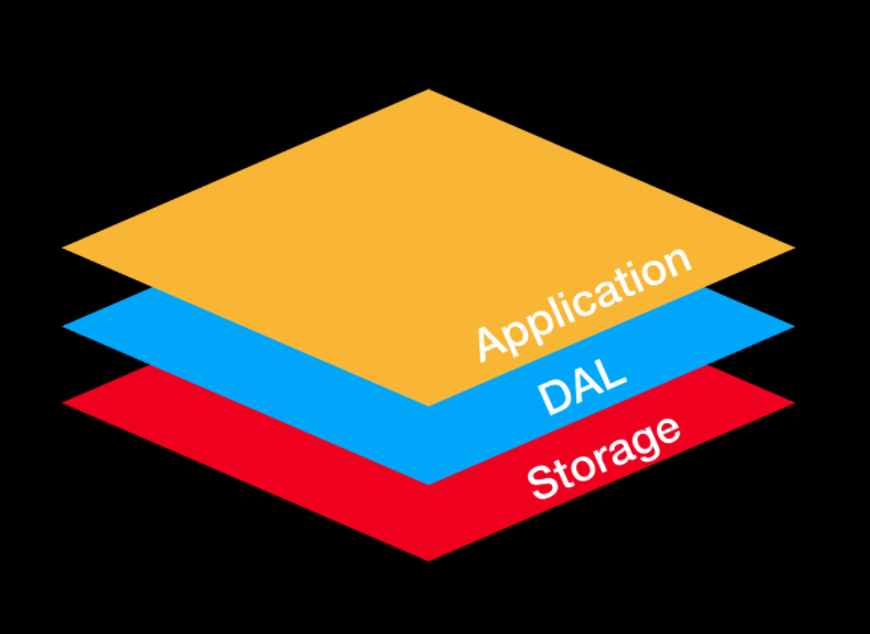 Data abstruction layer