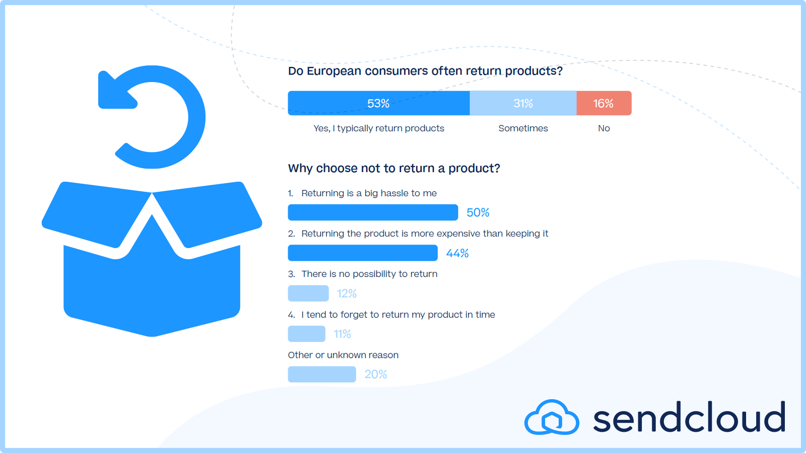 sendcloud-consumer-research-what-do-european-consumers-think-about-returnsXREMS2iVOrqCe