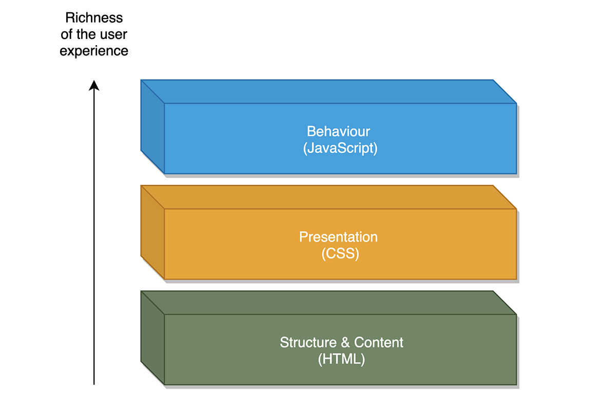the-three-typical-layers-of-a-web-application