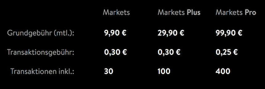 SW_markets_pricing